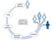 Een evidence-based praktijkvoering