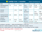 De Pediatric Early Warning Score (PEWS) en veilige(re) zorg in Nederland