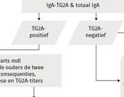 De ESPGHAN-richtlijn uit 2012: diagnostiek van coeliakie bij kinderen