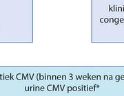 Congenitale cytomegalovirusinfectie
